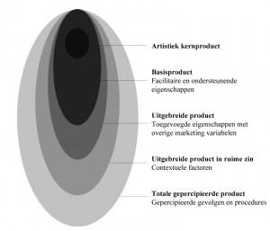 Het totale gepercipieerde (kunst)product