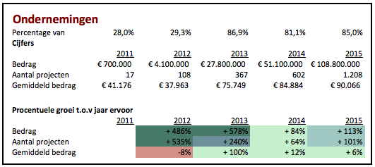 Crowdfunding cijfers ondernemingen