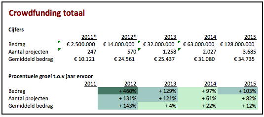Crowdfunding cijfers totaal 2011 t/m 2015