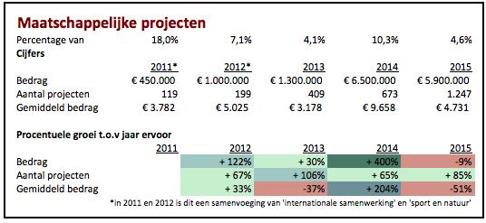 Crowdfunding cijfers maatschappelijke projecten