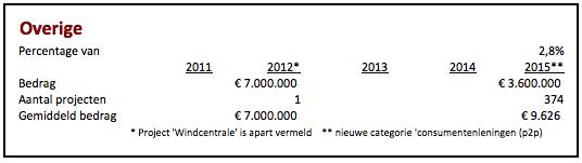 Crowdfunding cijfers