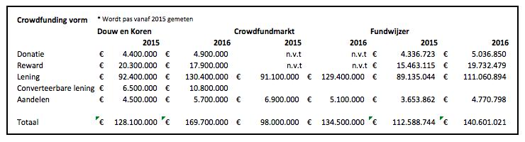 Cijfers Douw en Koren, Fundwijzer en Crowdfundmarkt
