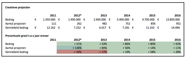 Crowdfunding cijfers 2016 creatieve projecten