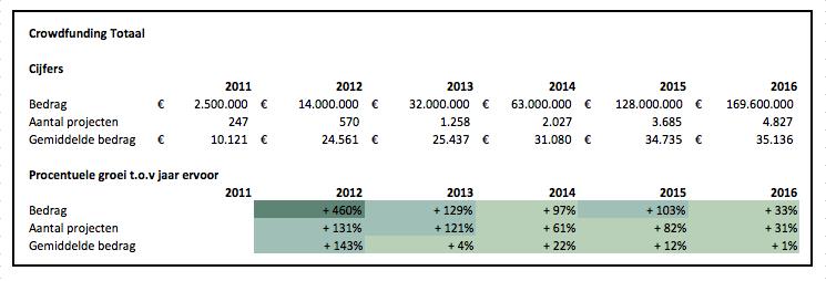 Cijfers crowdfunding Nederland 2016