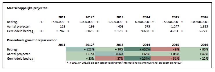 Crowdfunding cijfers 2016 maatschappelijke projecten