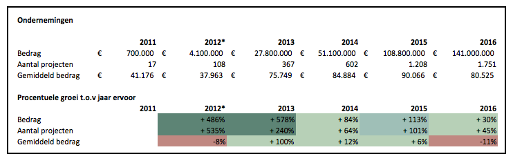 Crowdfunding cijfers 2016 ondernemingen