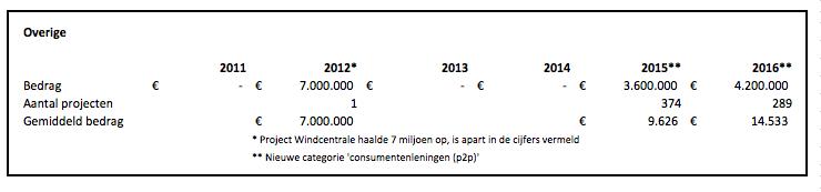 Crowdfunding cijfers 2016 overige projecten