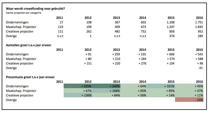 Crowdfunding cijfers DK en Fundwijzer
